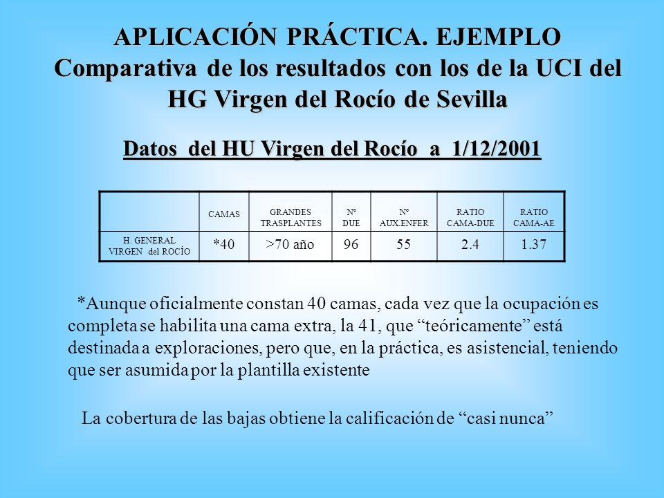 APLICACIÓN PRÁCTICA. EJEMPLO Comparativa de los resultados con los de la UCI del HG Virgen del Rocío de Sevilla CAMAS GRANDES TRASPLANTES Nº DUE Nº AU