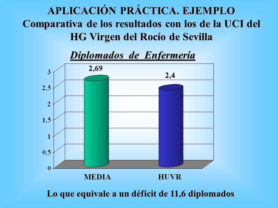 2,69 MEDIA 2,4 HUVR Diplomados de Enfermería Lo que equivale a un déficit de 11,6 diplomados APLICACIÓN PRÁCTICA. EJEMPLO Comparativa de los resultado