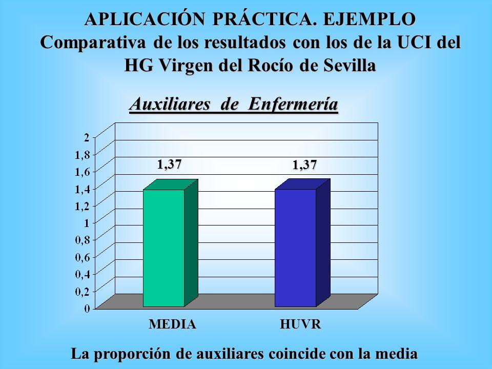1,37 MEDIA 1,37 HUVR Auxiliares de Enfermería La proporción de auxiliares coincide con la media APLICACIÓN PRÁCTICA. EJEMPLO Comparativa de los result