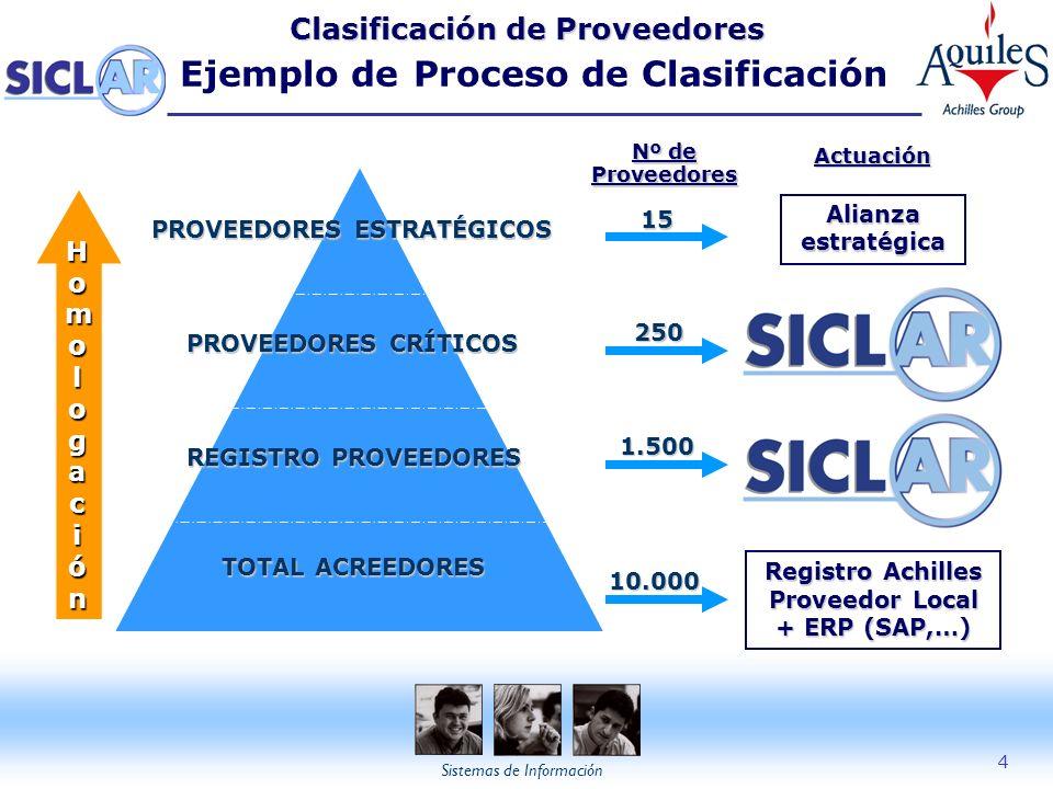 Sistemas de Información 4 Clasificación de Proveedores Clasificación de Proveedores Ejemplo de Proceso de Clasificación Nº de Proveedores Actuación TO
