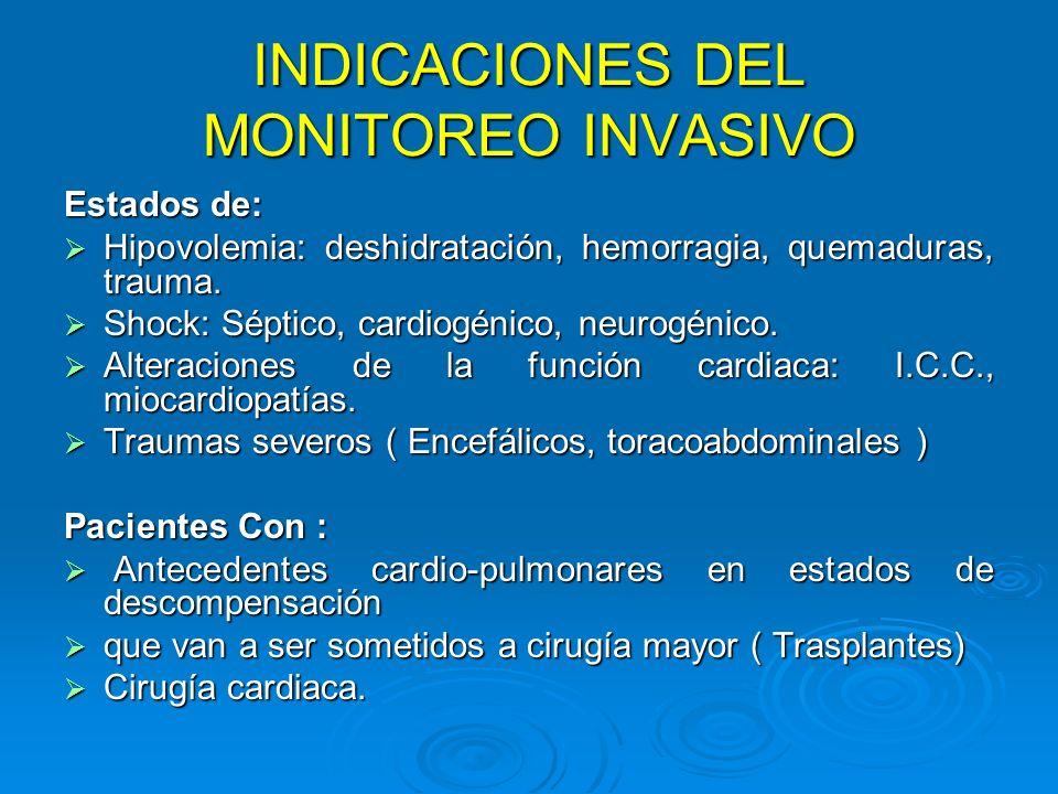 INDICACIONES DEL MONITOREO INVASIVO Estados de: Hipovolemia: deshidratación, hemorragia, quemaduras, trauma. Hipovolemia: deshidratación, hemorragia,