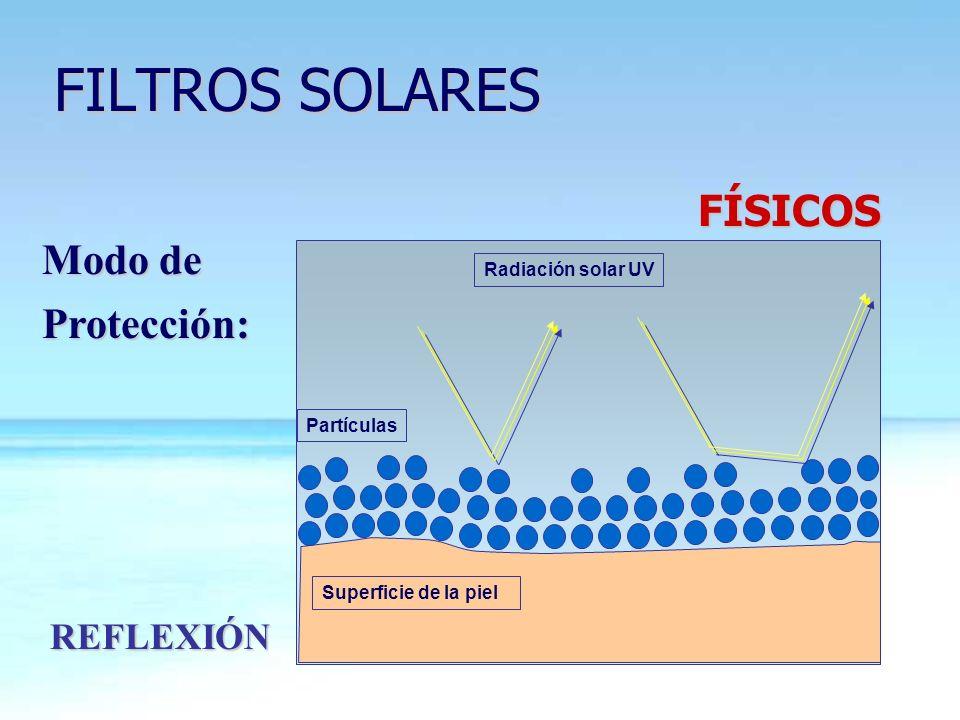 FILTROS SOLARES FILTROS SOLARES Modo de Protección: FÍSICOS REFLEXIÓN Radiación solar UV Partículas Superficie de la piel