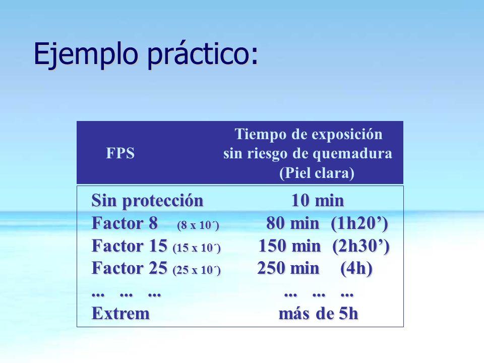 Sin protección 10 min Sin protección 10 min Factor 8 (8 x 10´) 80 min (1h20) Factor 8 (8 x 10´) 80 min (1h20) Factor 15 (15 x 10´) 150 min (2h30) Fact