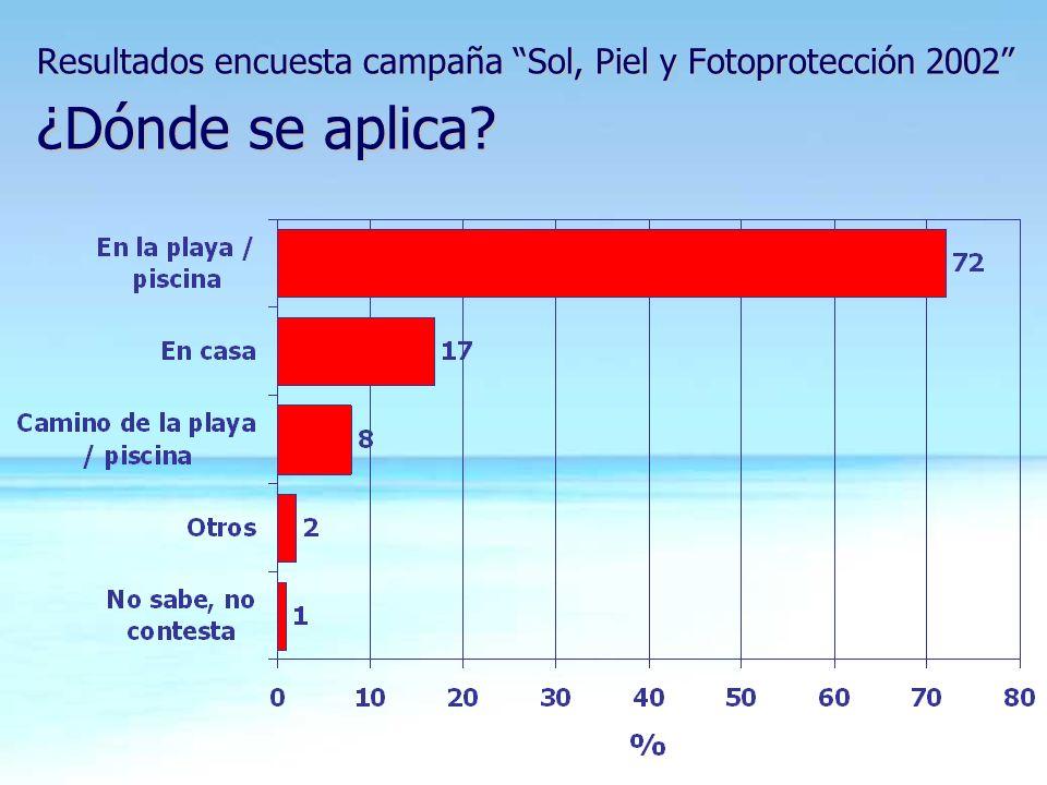Resultados encuesta campaña Sol, Piel y Fotoprotección 2002 ¿Dónde se aplica?