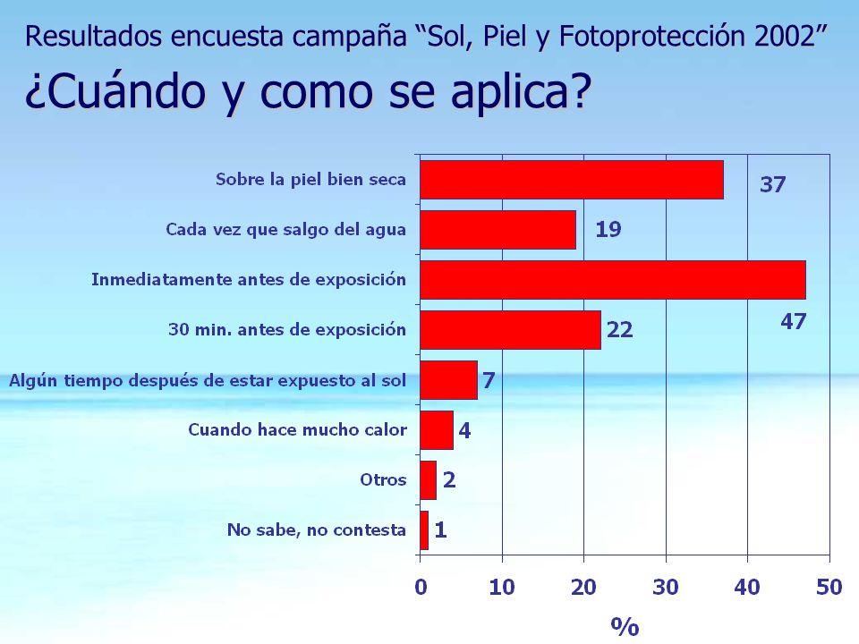 Resultados encuesta campaña Sol, Piel y Fotoprotección 2002 ¿Cuándo y como se aplica? Resultados encuesta campaña Sol, Piel y Fotoprotección 2002 ¿Cuá