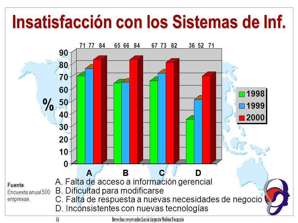 Derechos reservados Lucio Augusto Molina Focazzio 14 La efectividad de TI Competencia Entonces, ¿me dijo que la pantalla la quería con o sin la ventanita de Windows.