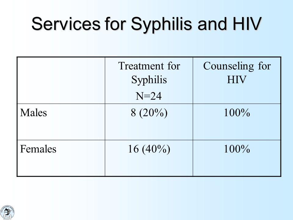 Services for Syphilis and HIV Treatment for Syphilis N=24 Counseling for HIV Males8 (20%)100% Females16 (40%)100%