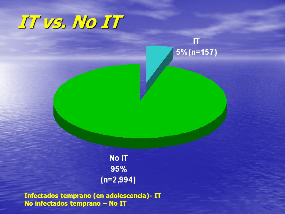 IT vs. No IT Infectados temprano (en adolescencia)- IT No infectados temprano – No IT