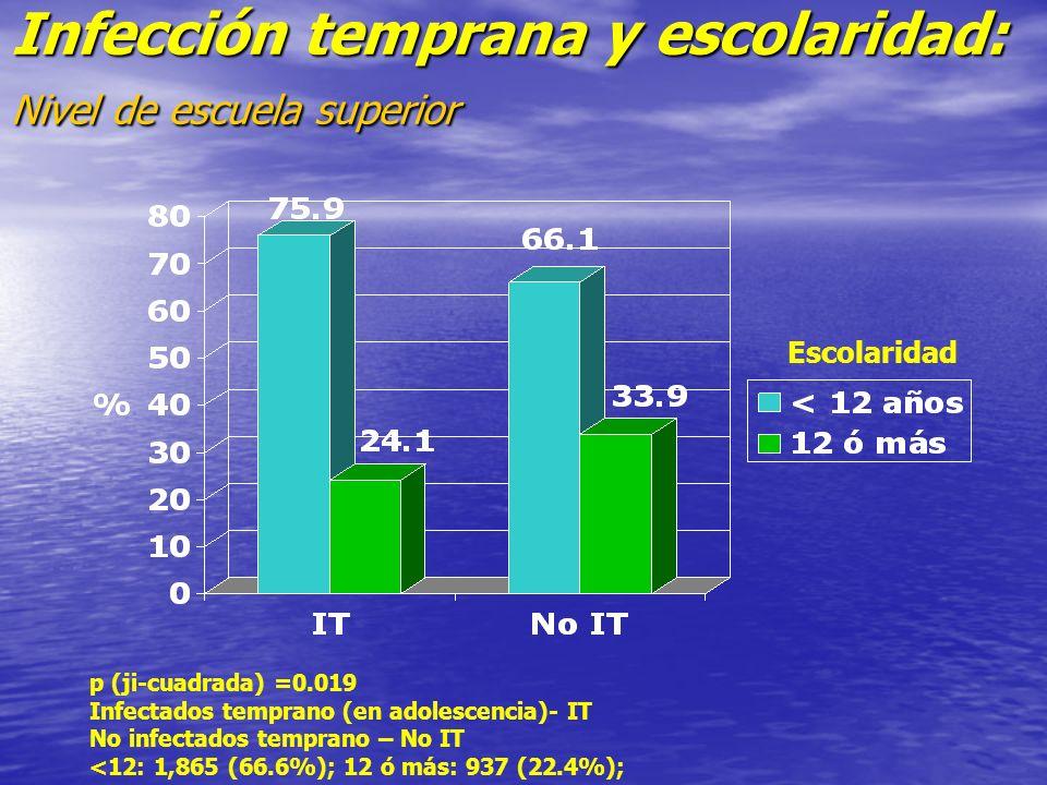 Infección temprana y escolaridad: Nivel de escuela superior Escolaridad p (ji-cuadrada) =0.019 Infectados temprano (en adolescencia)- IT No infectados