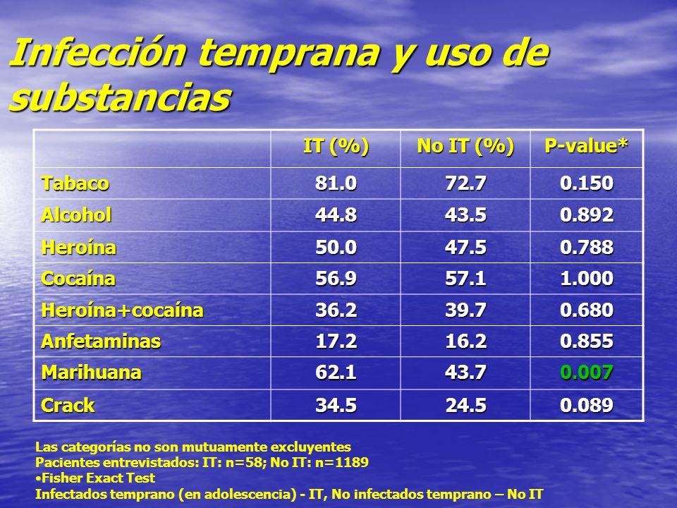 Infección temprana y uso de substancias IT (%) No IT (%) P-value* Tabaco81.072.70.150 Alcohol44.843.50.892 Heroína50.047.50.788 Cocaína56.957.11.000 H