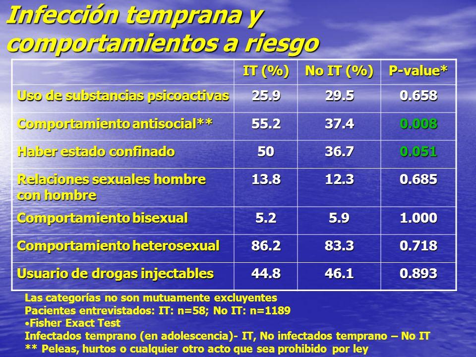 Infección temprana y comportamientos a riesgo IT (%) No IT (%) P-value* Uso de substancias psicoactivas 25.929.50.658 Comportamiento antisocial** 55.2