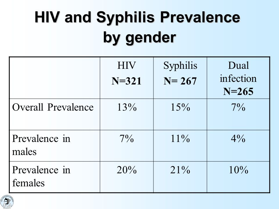 Prevalence by Age Age rangeHIVSyphilis Dual Infection 1-8 yrs N= 24 1/24 (4%) 00 8-15 yrs N=115 1/115 (0.8%) 00 15-19 yrs N=100 14/100 (14%) 22/100 (22%) 8/100 (8%) 19-24 yrs N=43 15/43 (35%) 14/44 (32%) 8/43 (19%) 24 yrs N=36 11/36 (30%) 4/14 (28%) 2/14 (14%)