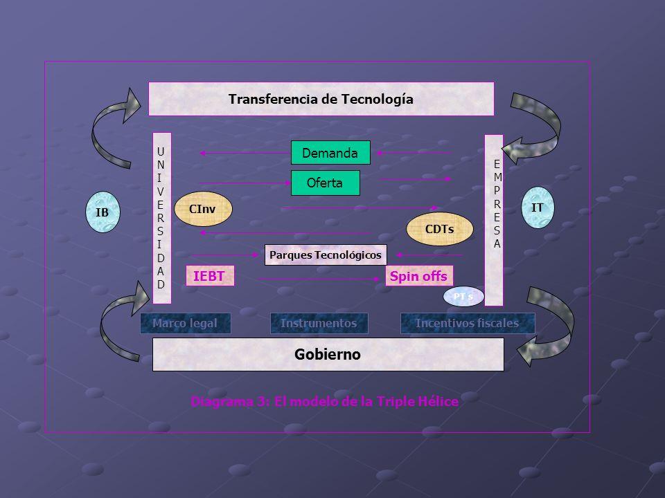 Transferencia de Tecnología Gobierno UNIVERSIDADUNIVERSIDAD EMPRESAEMPRESA Demanda Oferta CInv CDTs IEBTSpin offs InstrumentosMarco legalIncentivos fi