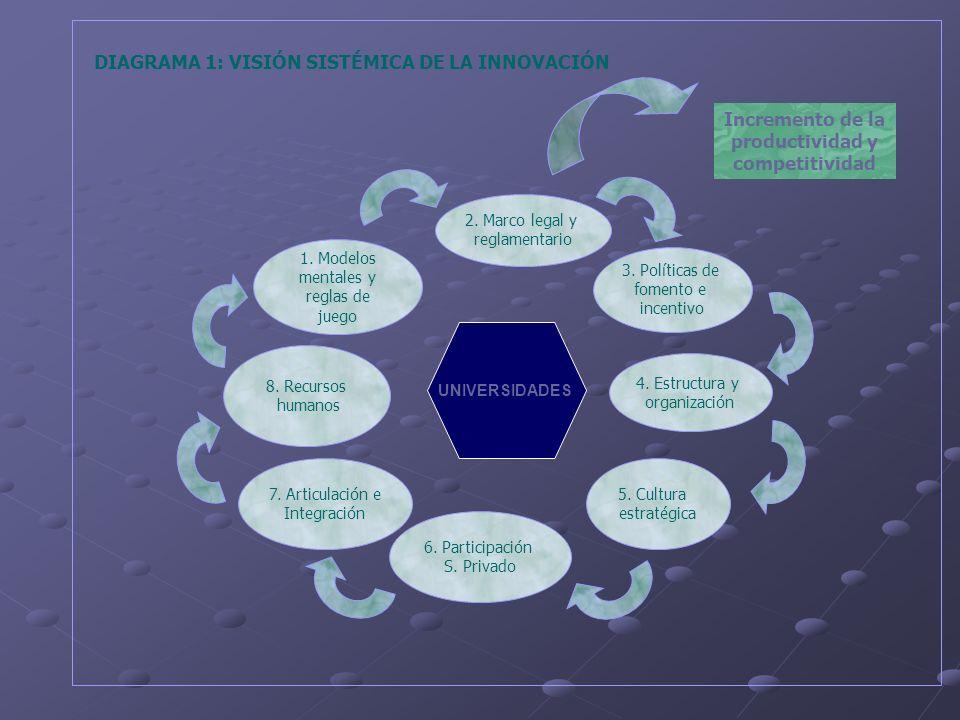 Promoción de mecanismos de articulación universidad-empresa Antecedentes: Las universidades públicas de Bolivia disponen de la mayor capacidad institucional instalada en apoyo de la IT, expresada en 142 centros de investigación de Un.