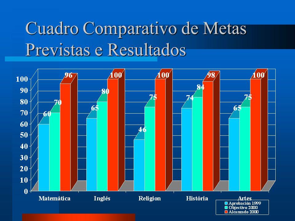 Cuadro Comparativo de Metas Previstas e Resultados