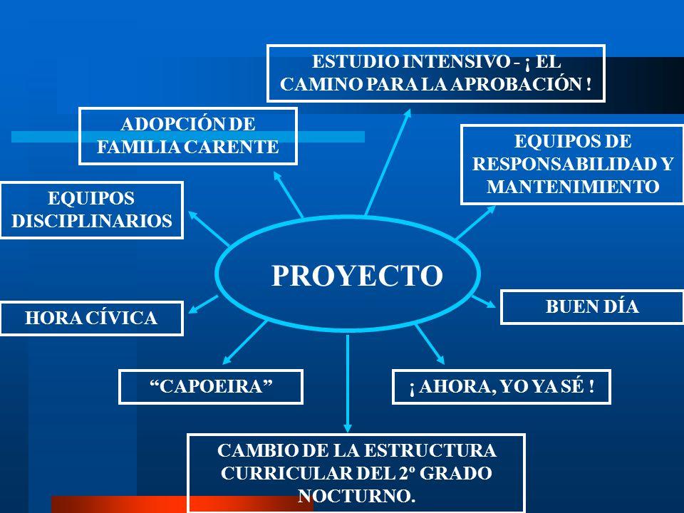 PROYECTO HORA CÍVICA EQUIPOS DISCIPLINARIOS ADOPCIÓN DE FAMILIA CARENTE CAPOEIRA CAMBIO DE LA ESTRUCTURA CURRICULAR DEL 2º GRADO NOCTURNO. ESTUDIO INT