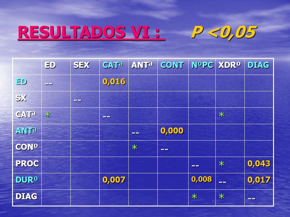 RESULTADOS VI : P <0,05 EDSEXCATªANTªCONTNºPCXDRºDIAG ED--0,016 SX-- CATª*--* ANTª--0,000 CONº*-- PROC--*0,043 DURº0,0070,008--0,017 DIAG**--