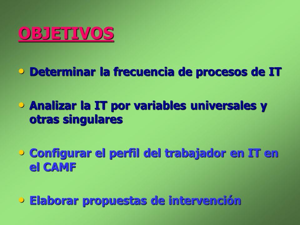 OBJETIVOS Determinar la frecuencia de procesos de IT Determinar la frecuencia de procesos de IT Analizar la IT por variables universales y otras singu