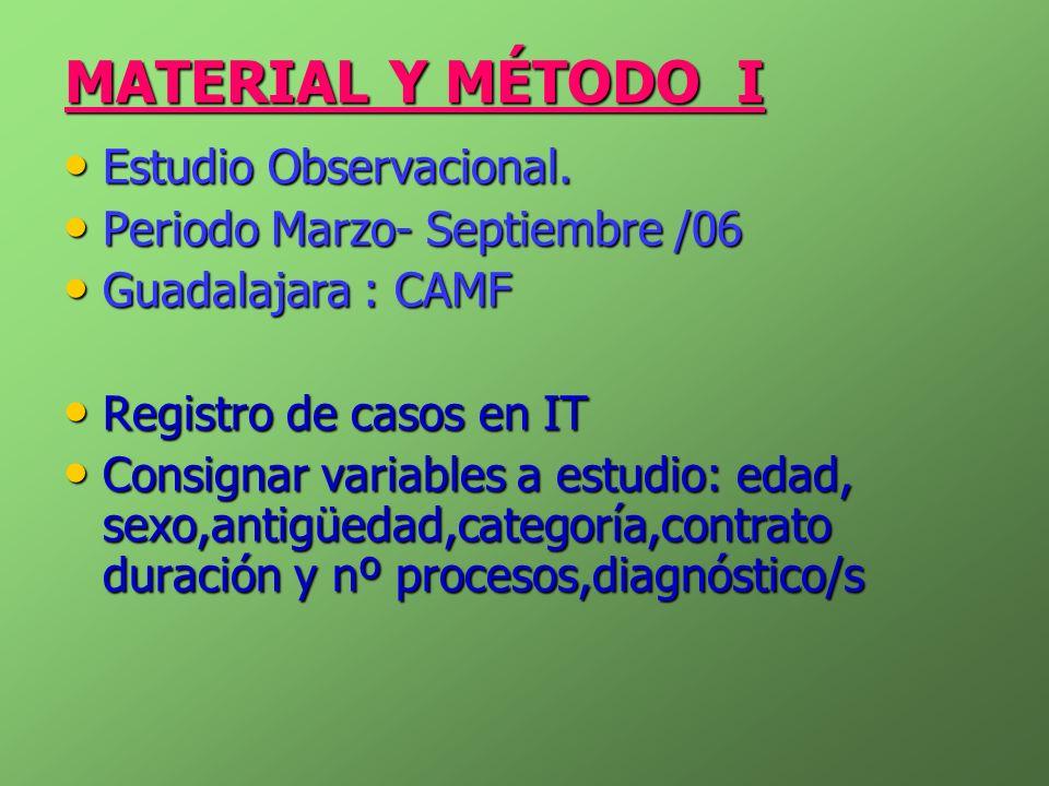 MATERIAL Y MÉTODO I Estudio Observacional. Estudio Observacional. Periodo Marzo- Septiembre /06 Periodo Marzo- Septiembre /06 Guadalajara : CAMF Guada
