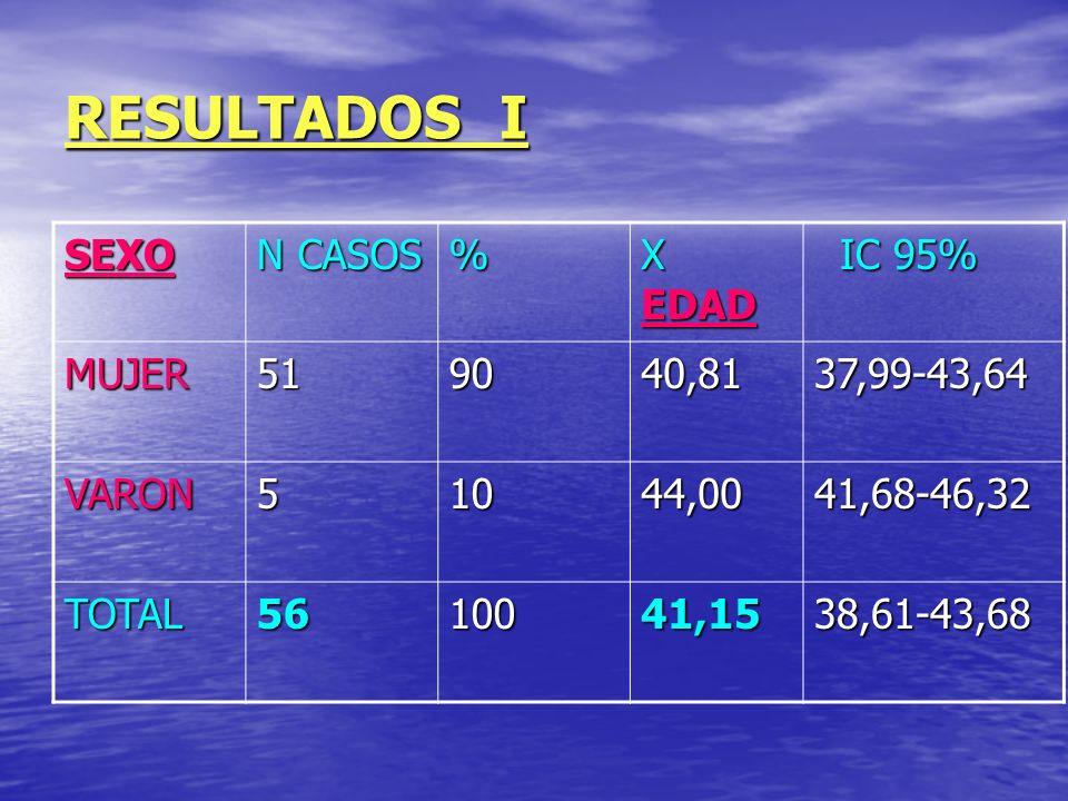 RESULTADOS II CONTRATO%CASOSXAntigdad IC 95% IC 95% FIJO56169,24(14a)152,86-185,62 INTERINO18 26,71 (>2a) 5,94 - 43,48 CONTRAT26 59,83 (5a) 37,71 – 81,96 TOTAL100 116,41 (>9a) 94,63 - 138,19