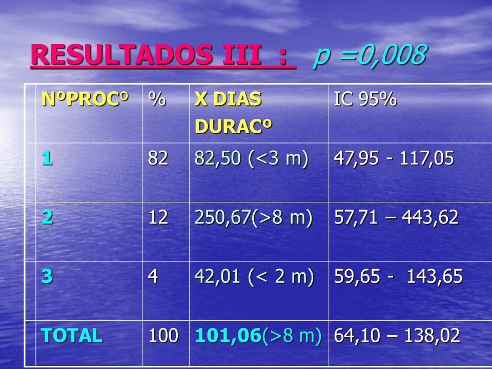 RESULTADOS III : p =0,008 NºPROCº % X DIAS DURACº IC 95% 182 82,50 (<3 m) 47,95 - 117,05 212 250,67(>8 m) 57,71 – 443,62 34 42,01 (< 2 m) 59,65 - 143,65 TOTAL100 101,06(>8 m) 64,10 – 138,02