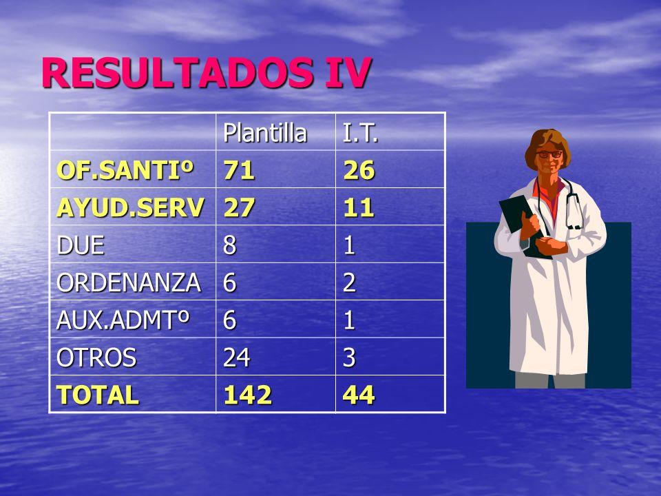 RESULTADOS IV PlantillaI.T. OF.SANTIº7126 AYUD.SERV2711 DUE81 ORDENANZA62 AUX.ADMTº61 OTROS243 TOTAL14244