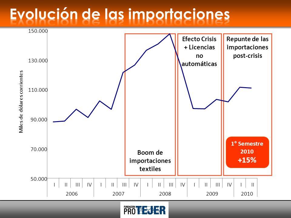 Boom de importaciones textiles Repunte de las importaciones post-crisis Efecto Crisis + Licencias no automáticas 50.000 70.000 90.000 110.000 130.000 150.000 IIIIIIIVIIIIIIIVIIIIIIIVIIIIIIIVIII 20062007200820092010 Miles de dólares corrientes 1° Semestre 2010 +15%