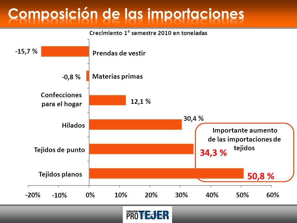 Importante aumento de las importaciones de tejidos 50,8 % 34,3 % Crecimiento 1° semestre 2010 en toneladas --20% -10% 0%10%20%30%40%50%60% Tejidos planos Tejidos de punto 30,4 % Hilados 12,1 % Confecciones para el hogar -0,8 % Materias primas -15,7 % Prendas de vestir