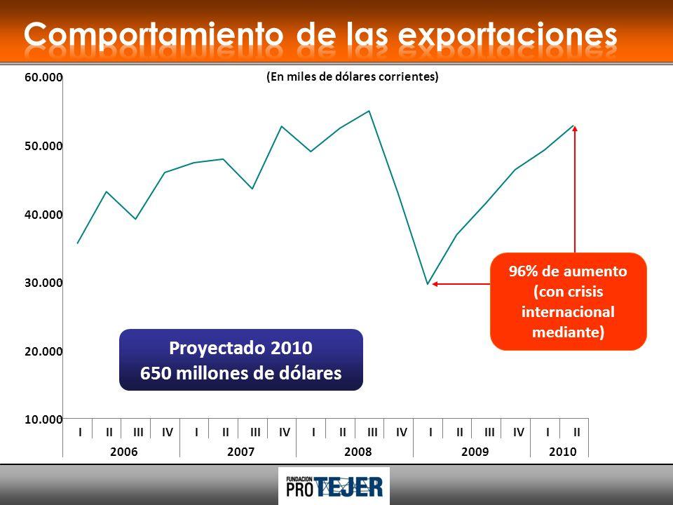 96% de aumento (con crisis internacional mediante) (En miles de dólares corrientes) 20.000 30.000 40.000 50.000 60.000 10.000 IIIIIIIVIIIIIIIVIIIIIIIVIIIIIIIVIII 20062007200820092010 Proyectado 2010 650 millones de dólares