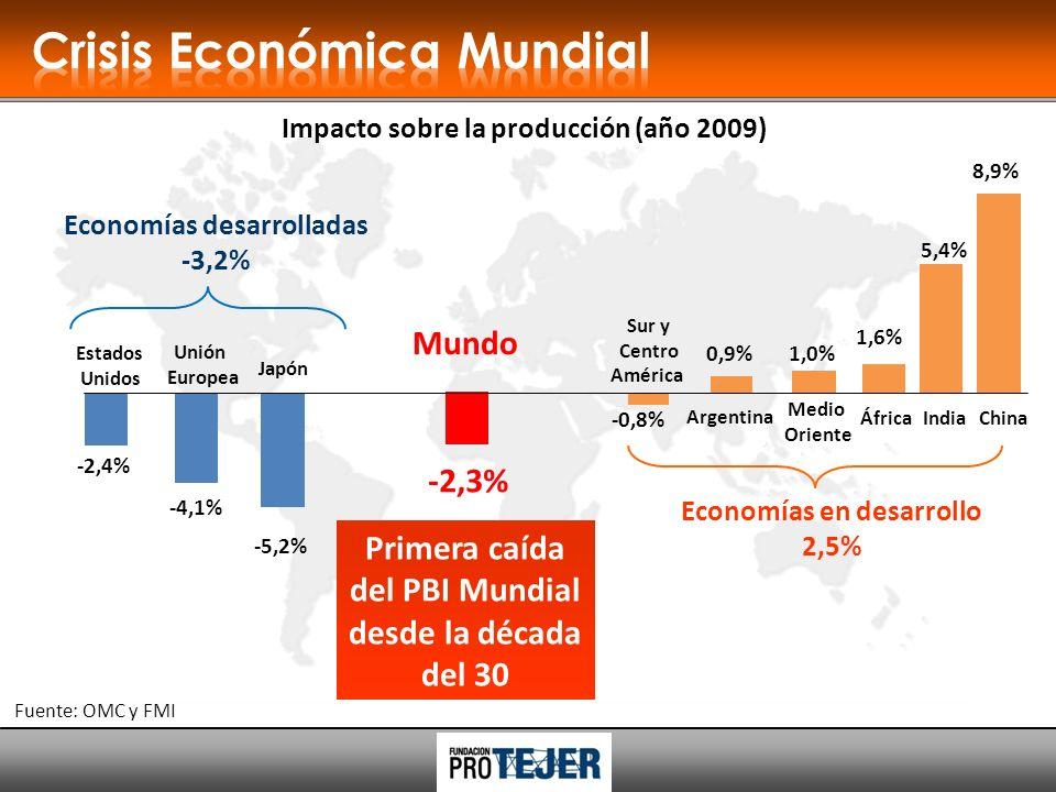 -2,4% -4,1% -5,2% Estados Unidos Unión Europea Japón Impacto sobre la producción (año 2009) Primera caída del PBI Mundial desde la década del 30 Economías desarrolladas -3,2% Economías en desarrollo 2,5% Fuente: OMC y FMI 5,4% 8,9% ÁfricaIndiaChina Medio Oriente Sur y Centro América -0,8% 1,0% 1,6% Argentina 0,9% -2,3% Mundo