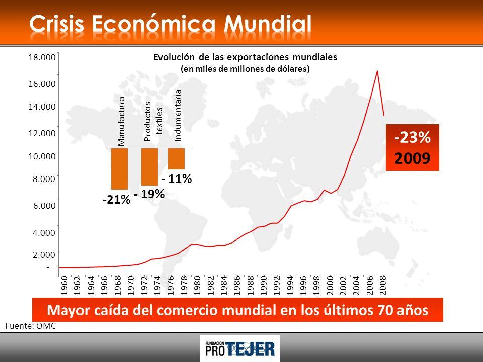 Evolución de las exportaciones mundiales (en miles de millones de dólares) Mayor caída del comercio mundial en los últimos 70 años -23% 2009 2.000 4.000 6.000 8.000 10.000 12.000 14.000 16.000 18.000 - 196019621964196619681970197219741976 1978198019821984198619881990199219941996199820002002 20042006 2008 Fuente: OMC - 19% Productos textiles - 11% Indumentaria -21% Manufactura