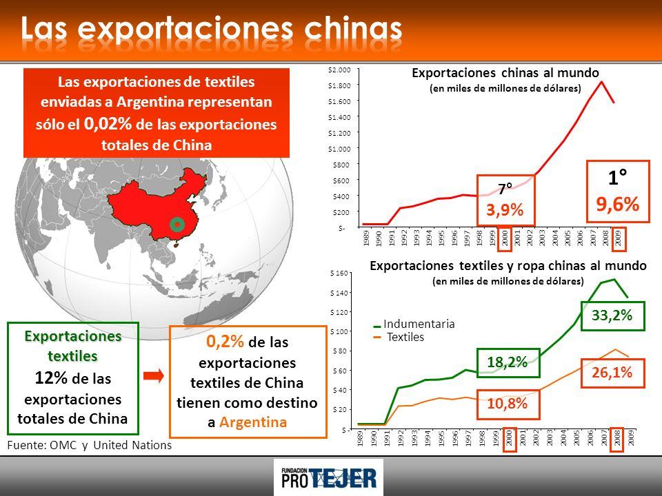 Renovada necesidad de intervención estatal Acciones ofensivas Acciones defensivas Estallido de la burbuja financiera Crisis de sobreproducción Crónico y creciente desempleo Revalorización de los mercados internos Efecto China