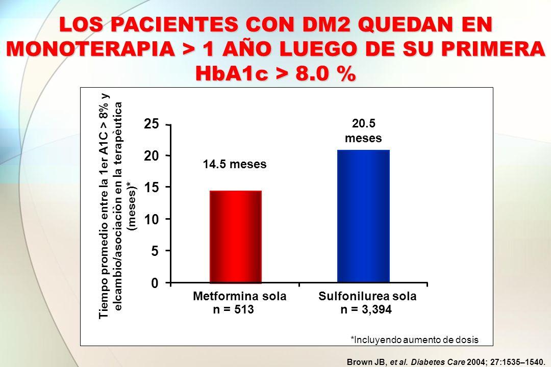 Brown JB, et al. Diabetes Care 2004; 27:1535–1540. *Incluyendo aumento de dosis 0 5 10 15 20 25 Metformina solaSulfonilurea sola Tiempo promedio entre
