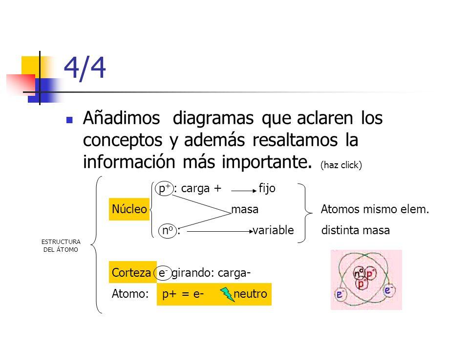 4/4 Añadimos diagramas que aclaren los conceptos y además resaltamos la información más importante. (haz click) ESTRUCTURA DEL ÁTOMO p + : carga + fij