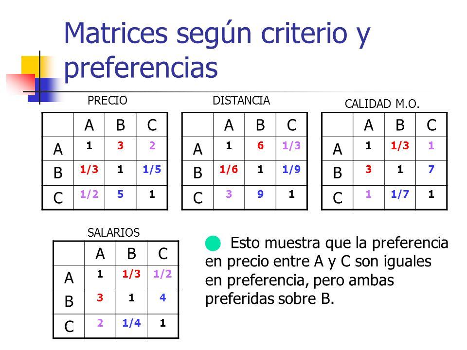 Matrices según criterio y preferencias Esto muestra que la preferencia en precio entre A y C son iguales en preferencia, pero ambas preferidas sobre B