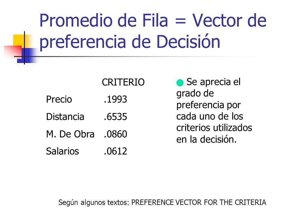 Promedio de Fila = Vector de preferencia de Decisión CRITERIO Precio.1993 Distancia.6535 M. De Obra.0860 Salarios.0612 Se aprecia el grado de preferen