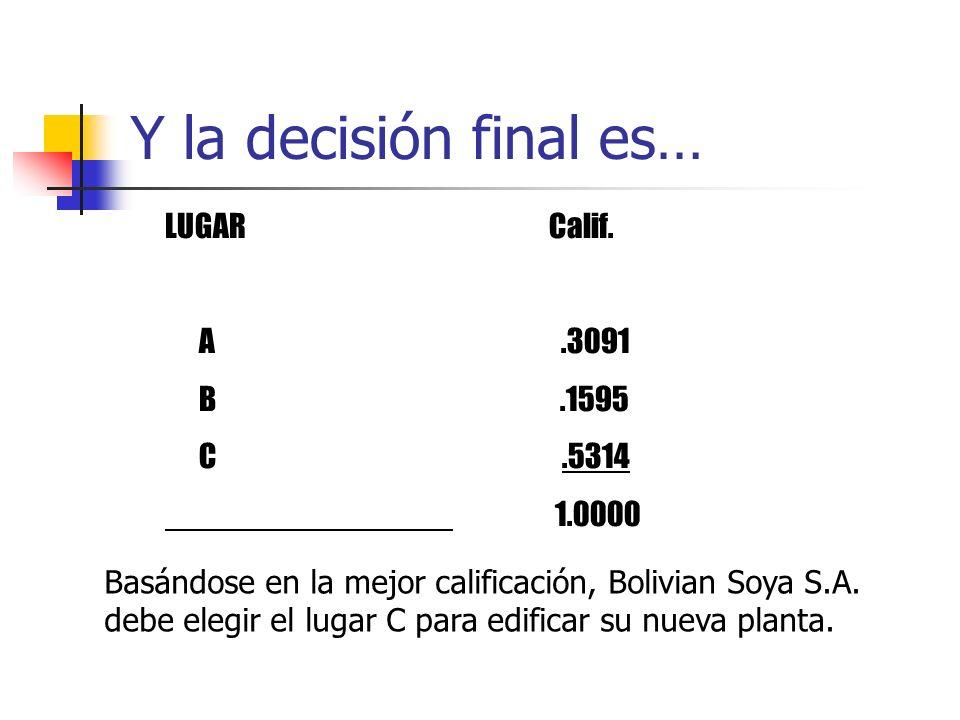Y la decisión final es… LUGARCalif. A.3091 B.1595 C.5314 1.0000 Basándose en la mejor calificación, Bolivian Soya S.A. debe elegir el lugar C para edi