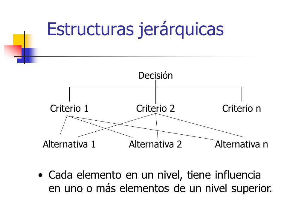 Decisión Alternativa 2Alternativa nAlternativa 1 Criterio 2Criterio nCriterio 1 Estructuras jerárquicas Cada elemento en un nivel, tiene influencia en