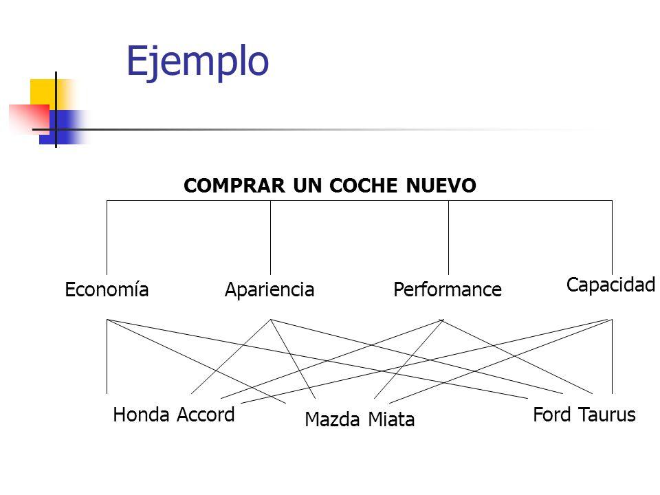 Ejemplo EconomíaAparienciaPerformance Capacidad Honda Accord Mazda Miata Ford Taurus COMPRAR UN COCHE NUEVO