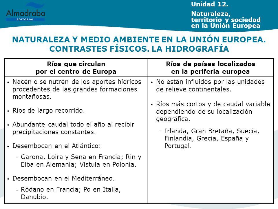 NATURALEZA Y MEDIO AMBIENTE EN LA UNIÓN EUROPEA. CONTRASTES FÍSICOS. LA HIDROGRAFÍA Ríos que circulan por el centro de Europa Ríos de países localizad