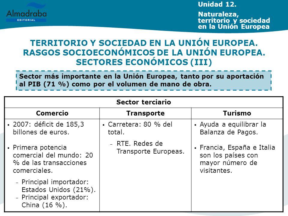 TERRITORIO Y SOCIEDAD EN LA UNIÓN EUROPEA. RASGOS SOCIOECONÓMICOS DE LA UNIÓN EUROPEA. SECTORES ECONÓMICOS (III) Sector terciario ComercioTransporteTu