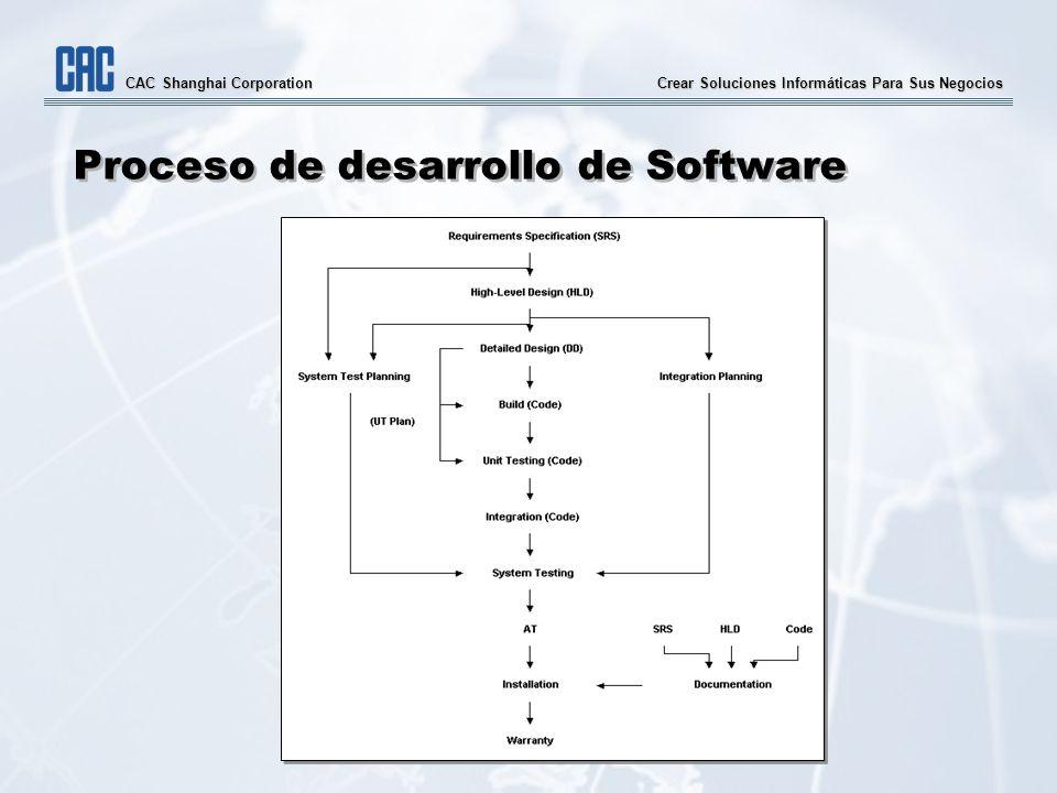 Crear Soluciones Informáticas Para Sus Negocios CAC Shanghai Corporation Proceso de desarrollo de Software