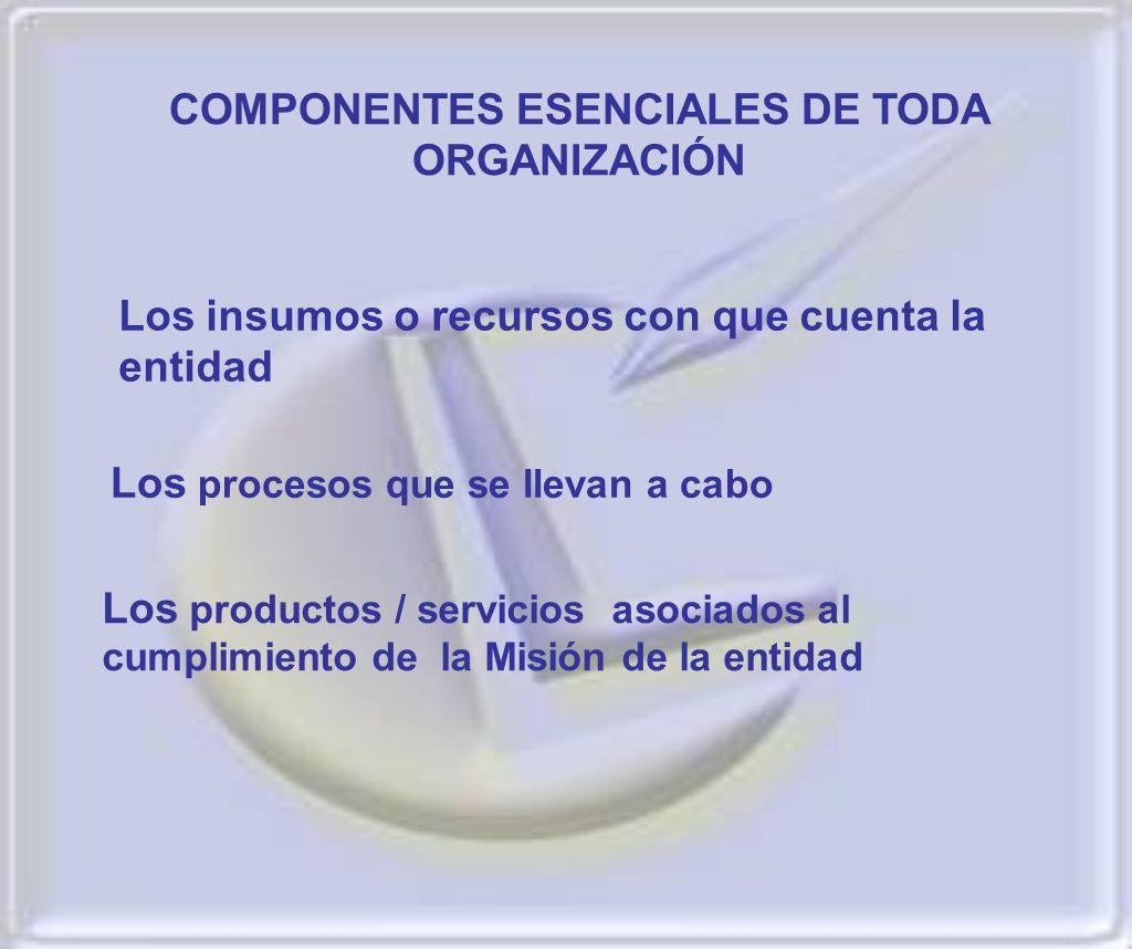 COMPONENTES ESENCIALES DE TODA ORGANIZACIÓN Los insumos o recursos con que cuenta la entidad Los procesos que se llevan a cabo Los productos / servici