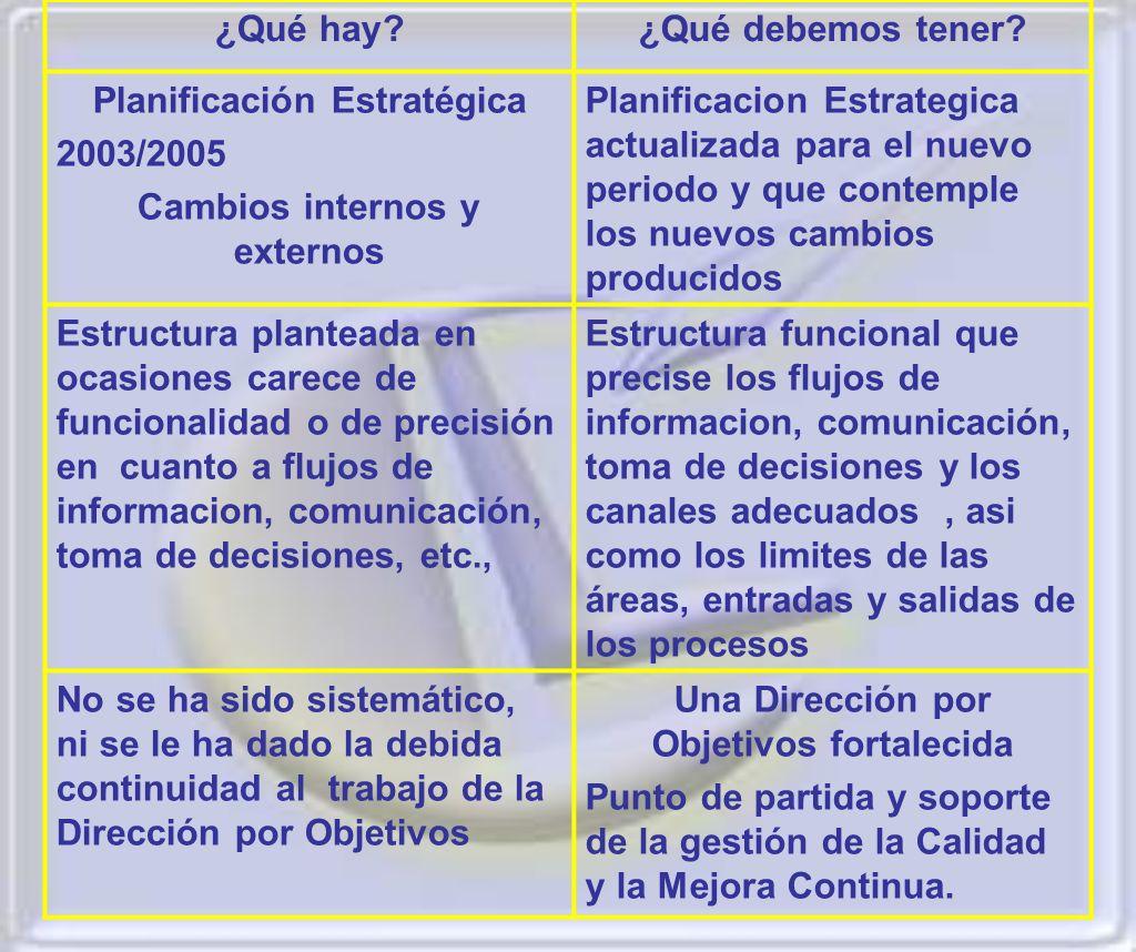 ¿Qué hay?¿Qué debemos tener? Planificación Estratégica 2003/2005 Cambios internos y externos Planificacion Estrategica actualizada para el nuevo perio