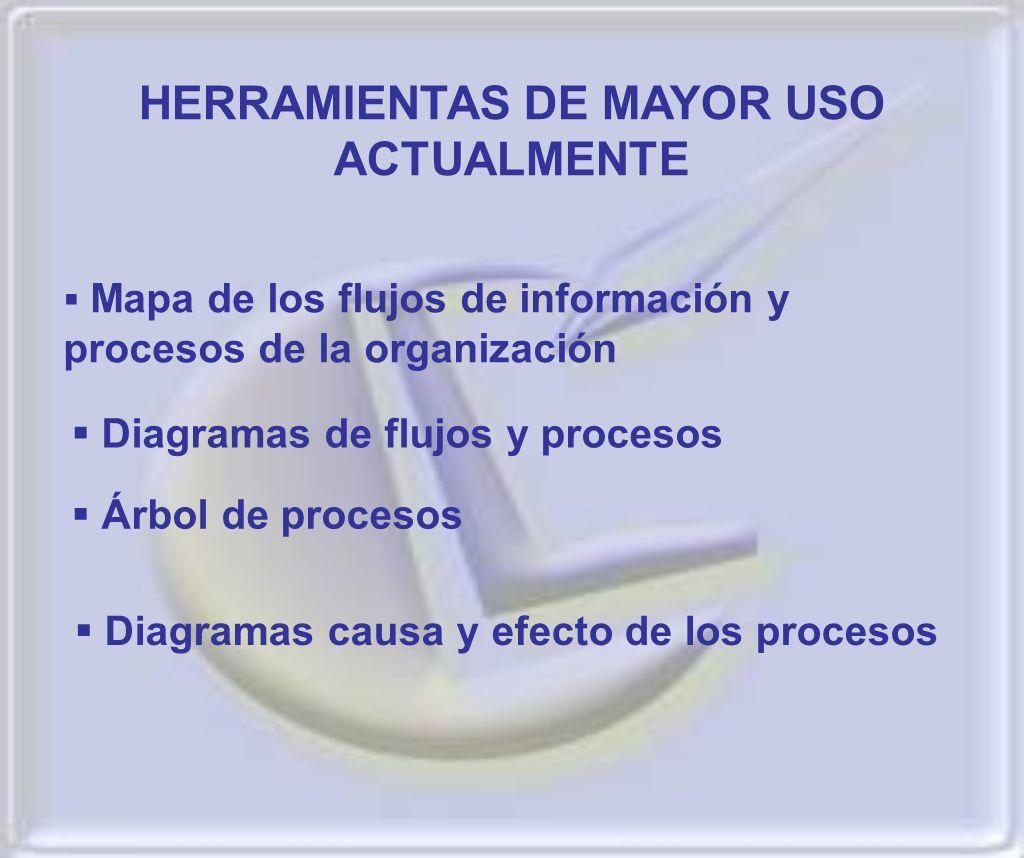 Diagramas causa y efecto de los procesos HERRAMIENTAS DE MAYOR USO ACTUALMENTE Mapa de los flujos de información y procesos de la organización Diagram