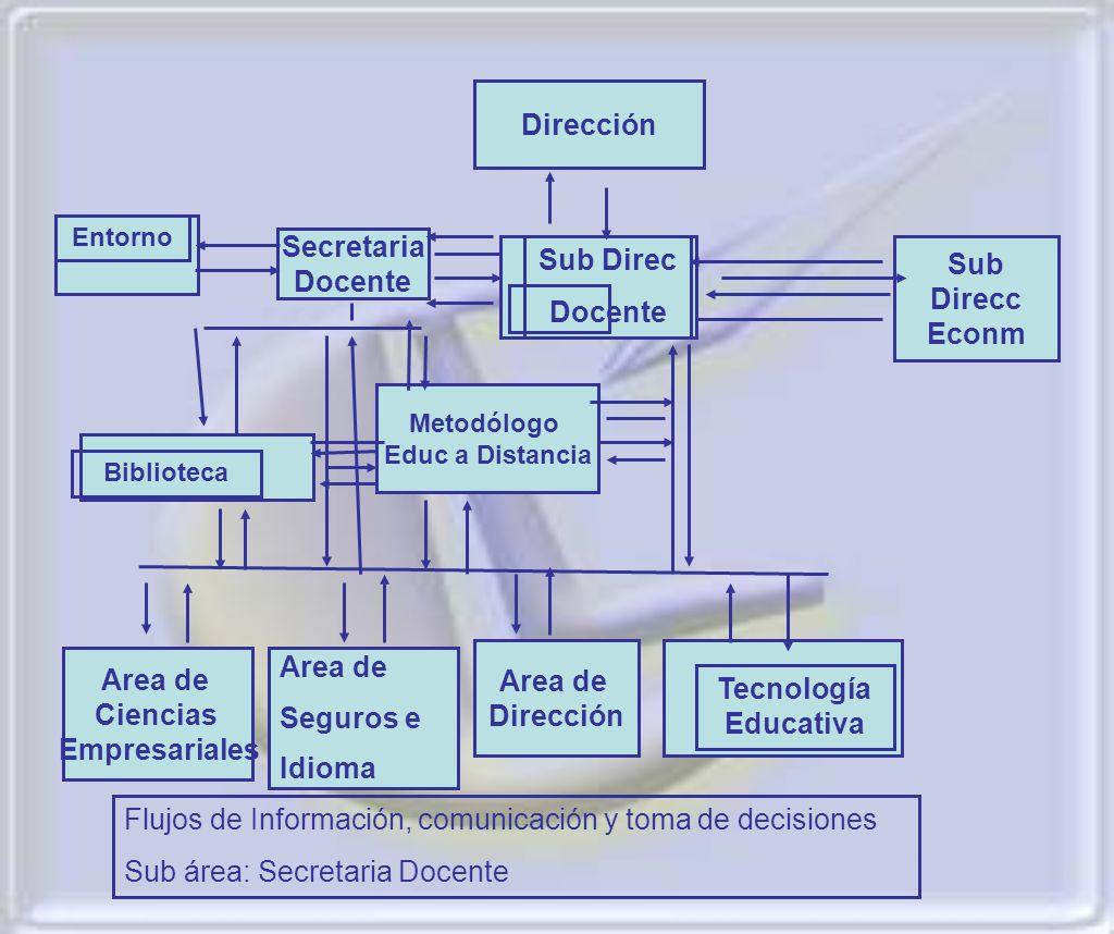 Secretaria Docente Dirección Sub Direcc Econm Area de Seguros e Idioma Area de Dirección Sub Direc Docente Biblioteca Metodólogo Educ a Distancia Area