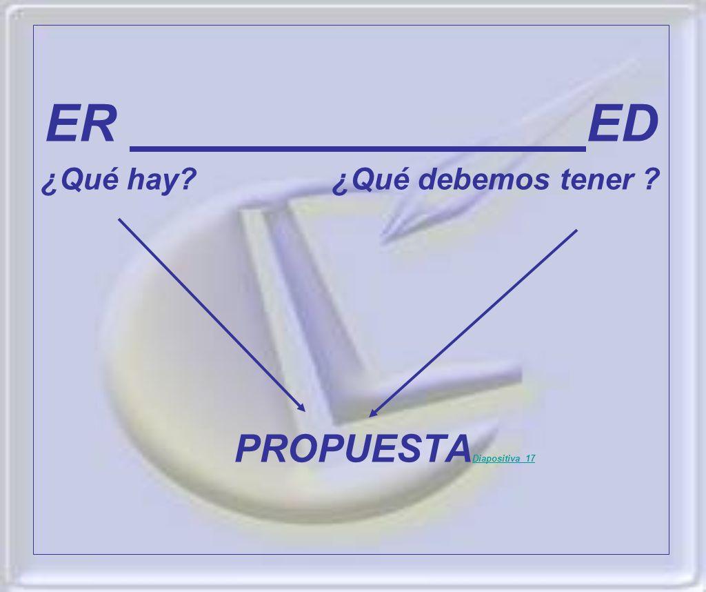 ER ED ¿Qué hay? ¿Qué debemos tener ? PROPUESTA Diapositiva 17 Diapositiva 17