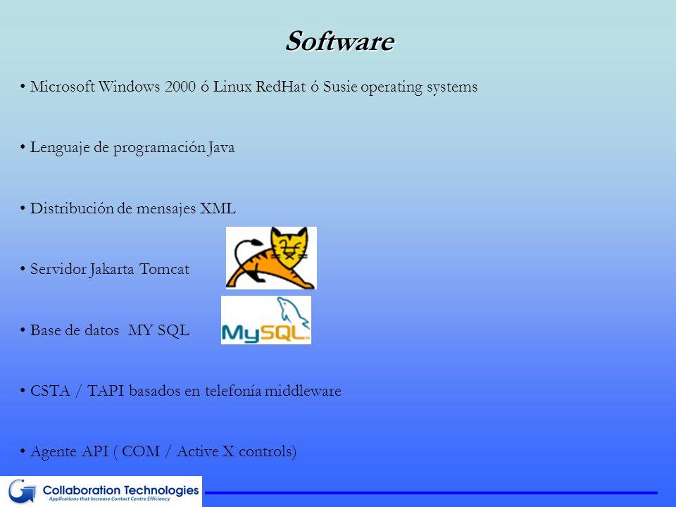 Software Microsoft Windows 2000 ó Linux RedHat ó Susie operating systems Lenguaje de programación Java Distribución de mensajes XML Servidor Jakarta Tomcat Base de datos MY SQL CSTA / TAPI basados en telefonía middleware Agente API ( COM / Active X controls)