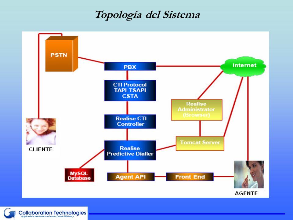 Topología del Sistema