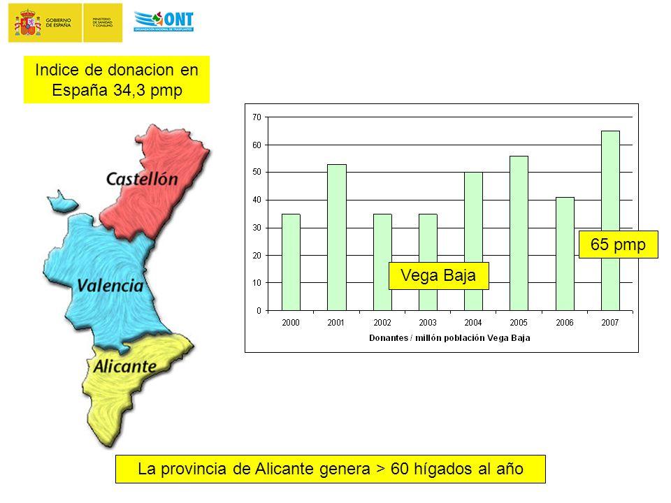 Vega Baja 65 pmp Indice de donacion en España 34,3 pmp La provincia de Alicante genera > 60 hígados al año